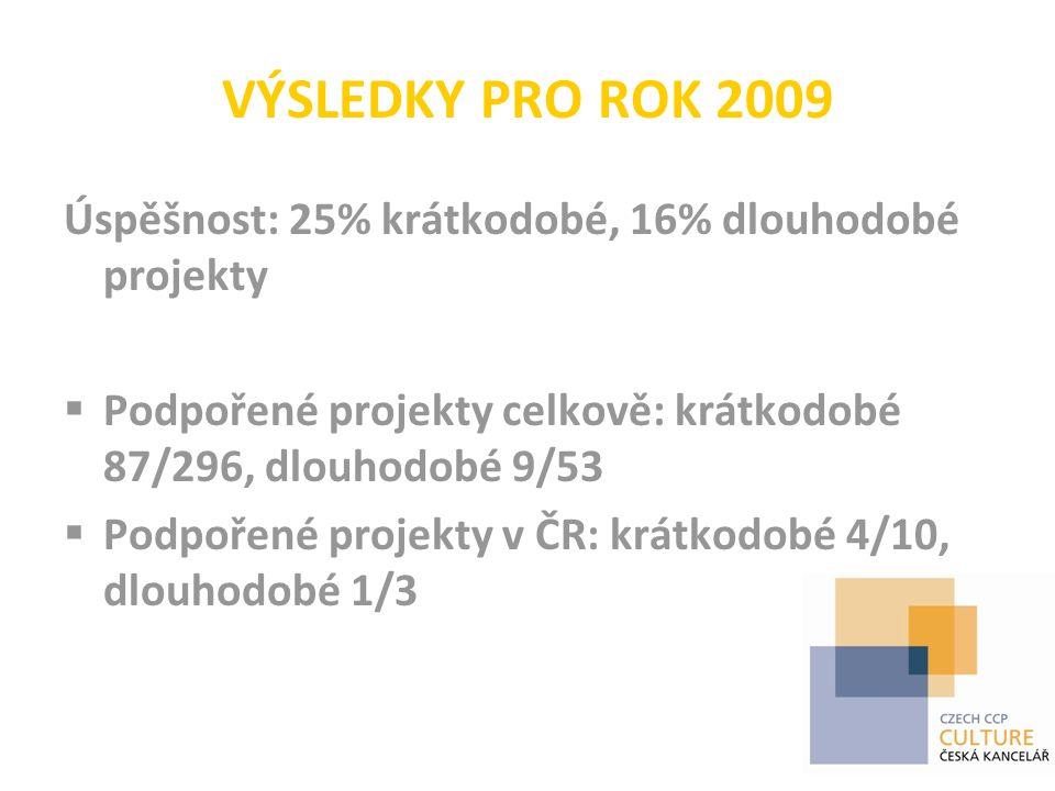 VÝSLEDKY PRO ROK 2009 Úspěšnost: 25% krátkodobé, 16% dlouhodobé projekty  Podpořené projekty celkově: krátkodobé 87/296, dlouhodobé 9/53  Podpořené projekty v ČR: krátkodobé 4/10, dlouhodobé 1/3