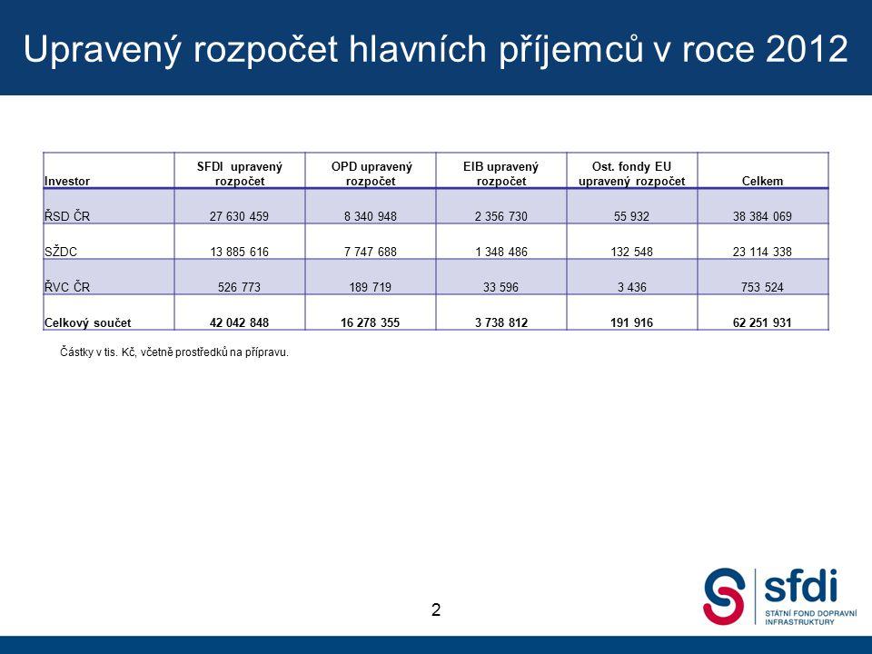 Upravený rozpočet hlavních příjemců v roce 2012 2 Investor SFDI upravený rozpočet OPD upravený rozpočet EIB upravený rozpočet Ost.