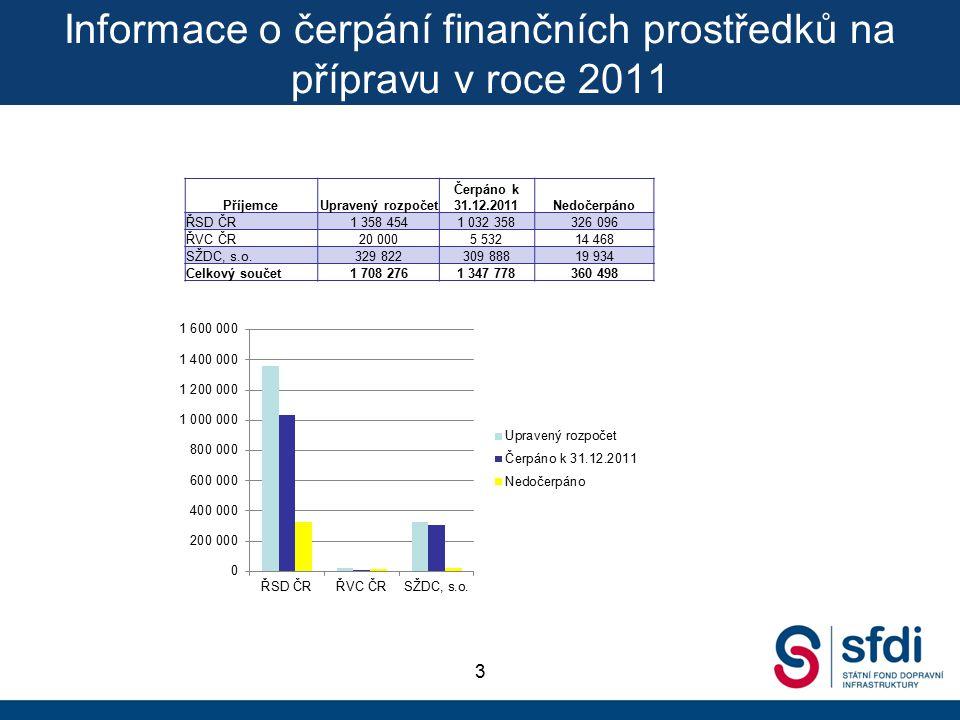 Informace k přípravě akcí – globální akce na přípravu v roce 2012 4 InvestorČástka v tis.