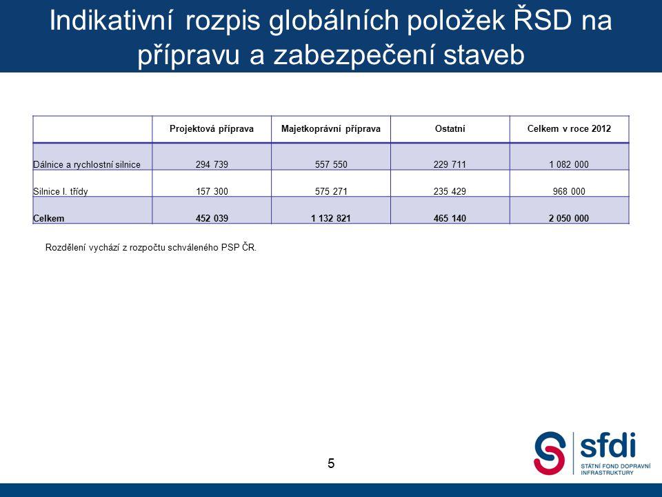 Indikativní rozpis globálních položek ŘSD na přípravu a zabezpečení staveb 5 Projektová přípravaMajetkoprávní přípravaOstatníCelkem v roce 2012 Dálnice a rychlostní silnice294 739557 550229 7111 082 000 Silnice I.