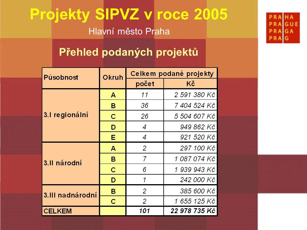 Hlavní město Praha Projekty SIPVZ v roce 2005 Přehled schválených projektů z toho11 projektů dvouletých