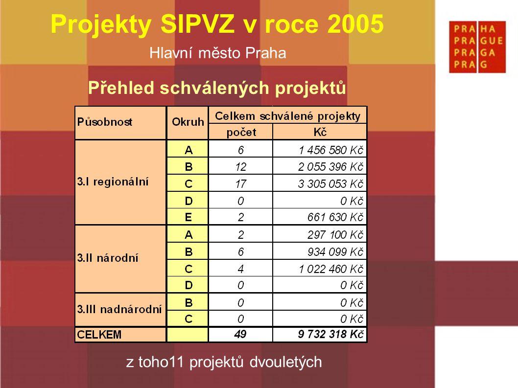 Hlavní město Praha Projekty SIPVZ v roce 2005 Přehled schválených projektů