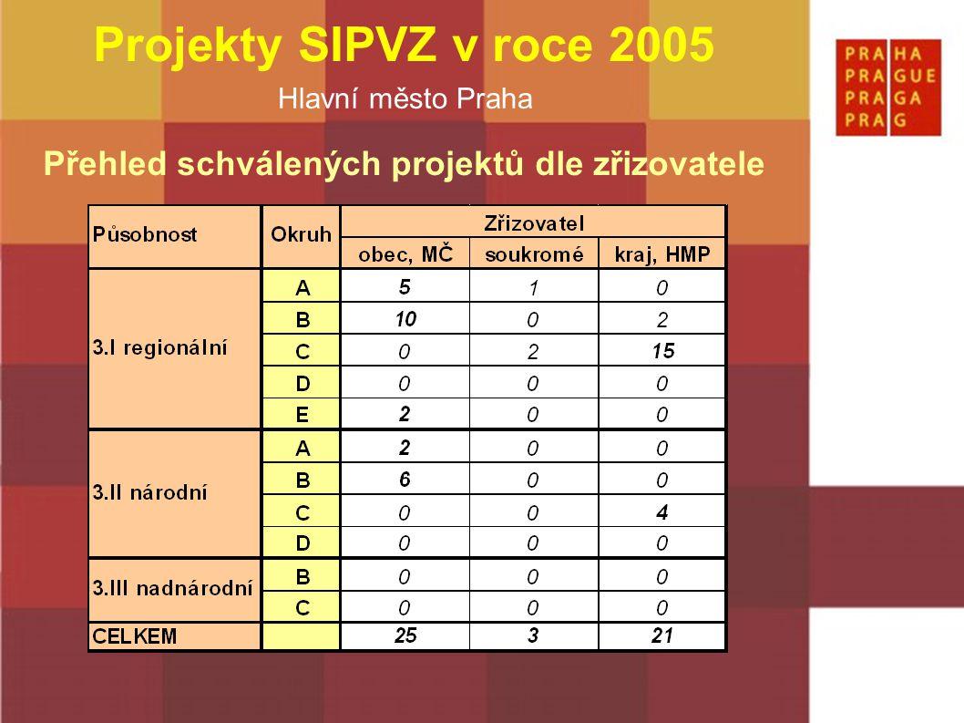 Hlavní město Praha Projekty SIPVZ v roce 2005 Nejčastější chyby v podaných žádostech –neuzavřená žádost v databázi IS SIPVZ –odlišnost elektronické a písemné podoby žádosti –chybějící písemná forma žádosti –chybějící (nedostatečný) podrobný rozpis rozpočtu –nejasné rozdělení financování z dotace / vlastního podílu –překročení závazného limitu max.