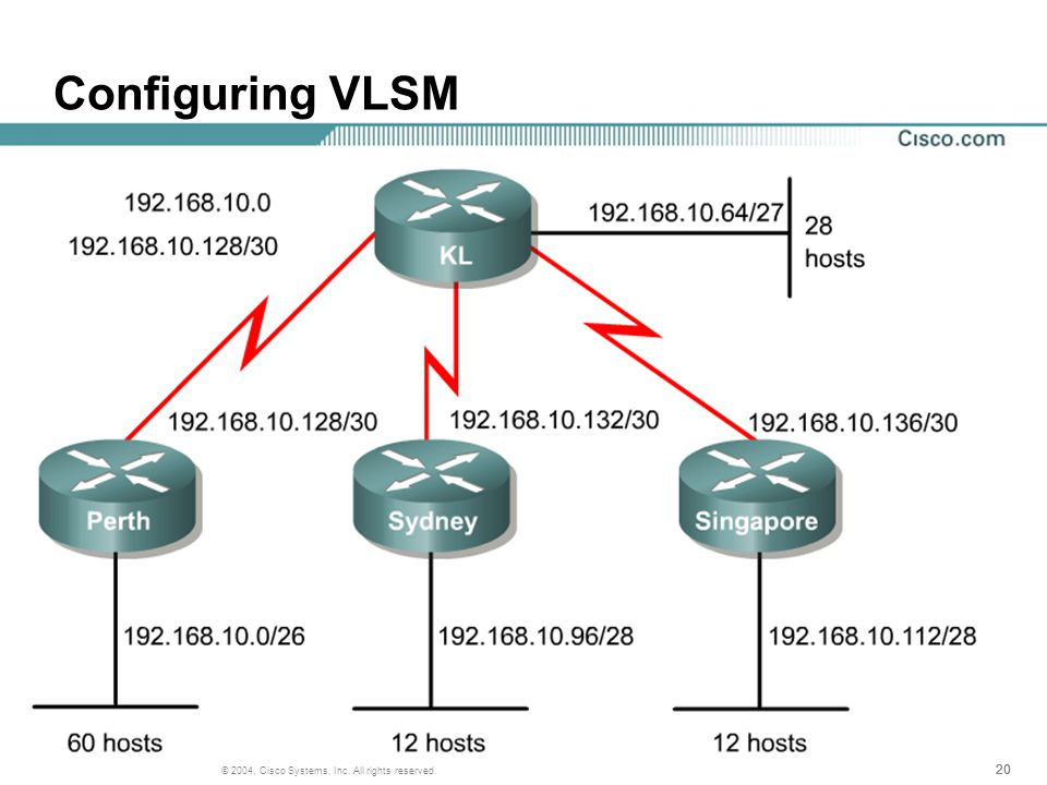 20 © 2004, Cisco Systems, Inc. All rights reserved. Configuring VLSM