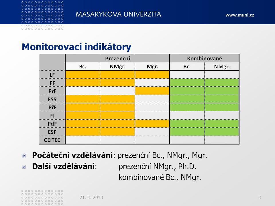 Monitorovací indikátory 21. 3. 20133 Počáteční vzdělávání: prezenční Bc., NMgr., Mgr. Další vzdělávání: prezenční NMgr., Ph.D. kombinované Bc., NMgr.