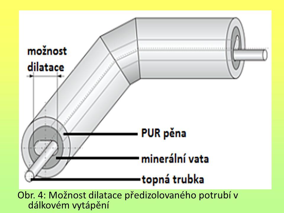 Obr. 4: Možnost dilatace předizolovaného potrubí v dálkovém vytápění