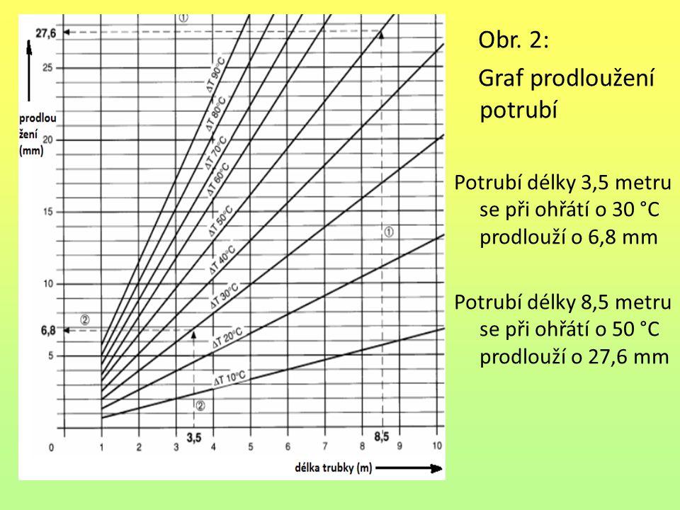 Obr. 2: Graf prodloužení potrubí Potrubí délky 3,5 metru se při ohřátí o 30 °C prodlouží o 6,8 mm Potrubí délky 8,5 metru se při ohřátí o 50 °C prodlo