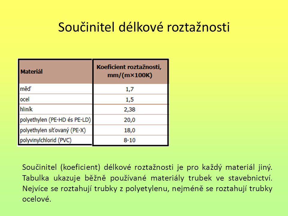 Součinitel délkové roztažnosti Součinitel (koeficient) délkové roztažnosti je pro každý materiál jiný.