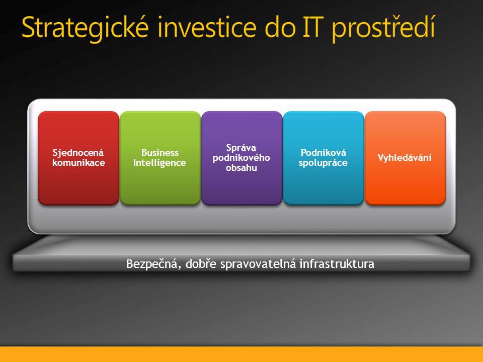 Bezpečná, dobře spravovatelná infrastruktura Sjednocená komunikace Business Intelligence Správa podnikového obsahu Podniková spolupráce Vyhledávání