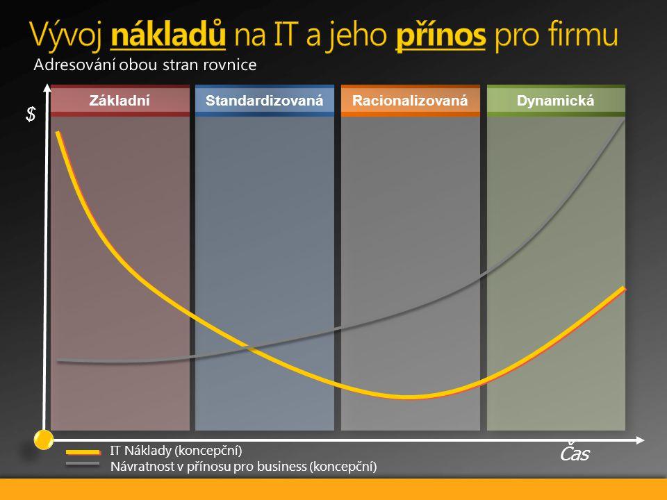 DynamickáStandardizovanáRacionalizovanáZákladní Čas $ IT Náklady (koncepční) Návratnost v přínosu pro business (koncepční)