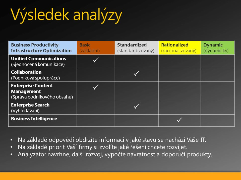 Business Productivity Infrastructure Optimization Basic (základní) Standardized (standardizovaný) Rationalized (racionalizovaný) Dynamic (dynamický) U