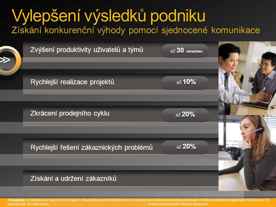Zvýšení produktivity uživatelů a týmů Rychlejší realizace projektů Zkrácení prodejního cyklu Získání a udržení zákazníků >> Rychlejší řešení zákaznických problémů až 10% až 20% až 30 minut/den Poznámka: Výsledky jsou založeny na údajích zákazníků společnosti Microsoft a kombinované případové studii společnosti s 4000 zaměstnanci vyplývající z průzkumu 15 společností.