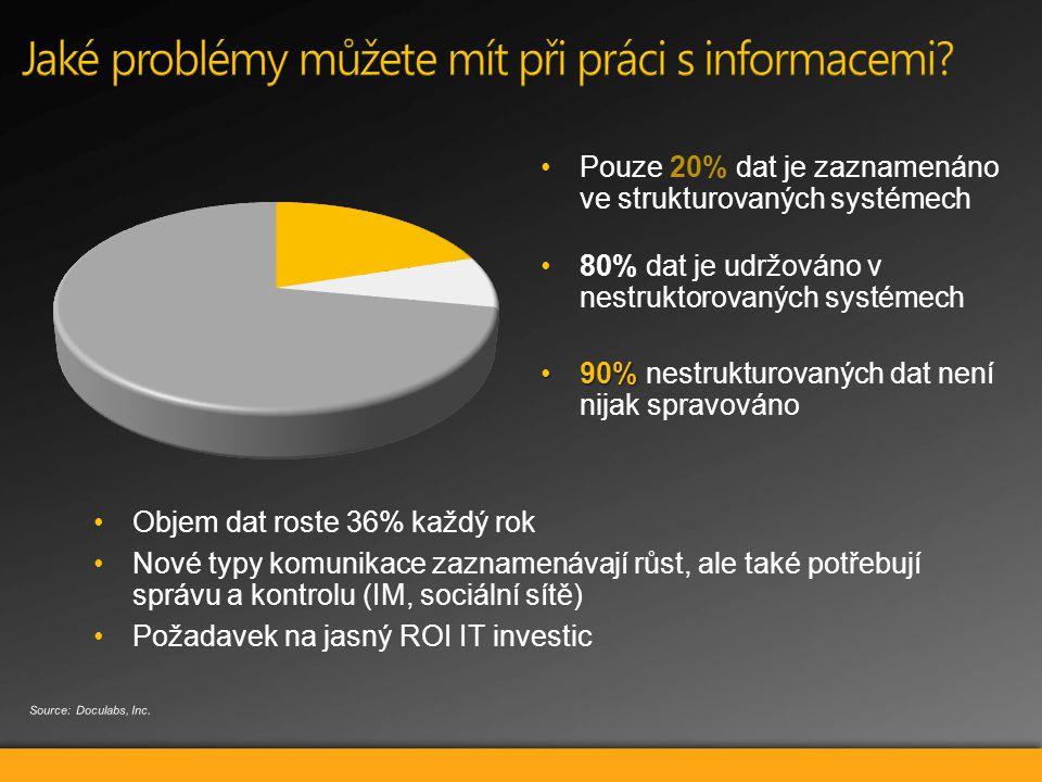 Pouze 20% dat je zaznamenáno ve strukturovaných systémech 80% dat je udržováno v nestruktorovaných systémech 90%90% nestrukturovaných dat není nijak spravováno Objem dat roste 36% každý rok Nové typy komunikace zaznamenávají růst, ale také potřebují správu a kontrolu (IM, sociální sítě) Požadavek na jasný ROI IT investic