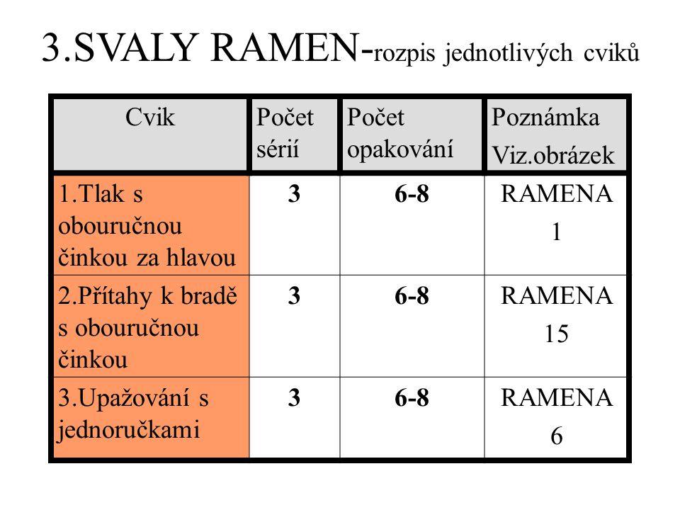 3.SVALY RAMEN- rozpis jednotlivých cviků CvikPočet sérií Počet opakování Poznámka Viz.obrázek 1.Tlak s obouručnou činkou za hlavou 36-8RAMENA 1 2.Přítahy k bradě s obouručnou činkou 36-8RAMENA 15 3.Upažování s jednoručkami 36-8RAMENA 6