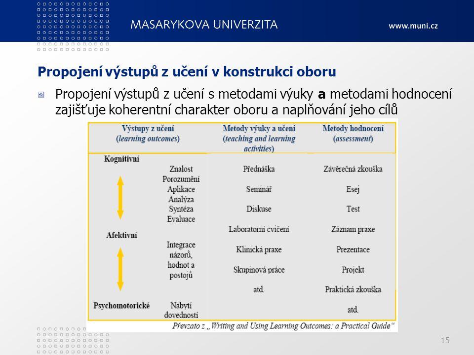 15 Propojení výstupů z učení v konstrukci oboru Propojení výstupů z učení s metodami výuky a metodami hodnocení zajišťuje koherentní charakter oboru a