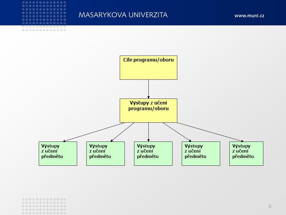 6 Cíle programu/oboru Výstupy z učení programu/oboru Výstupy z učení předmětu