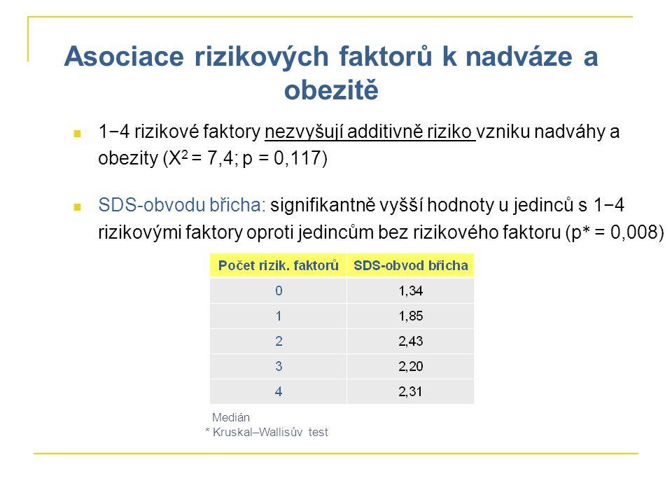 1−4 rizikové faktory nezvyšují additivně riziko vzniku nadváhy a obezity (Χ 2 = 7,4; p = 0,117) SDS-obvodu břicha: signifikantně vyšší hodnoty u jedinců s 1−4 rizikovými faktory oproti jedincům bez rizikového faktoru (p * = 0,008) Medián * Kruskal–Wallisův test