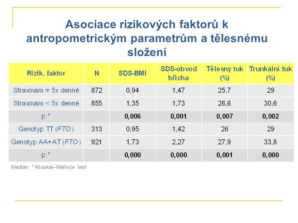Asociace rizikových faktorů k antropometrickým parametrům a tělesnému složení Medián; * Kruskal–Wallisův test