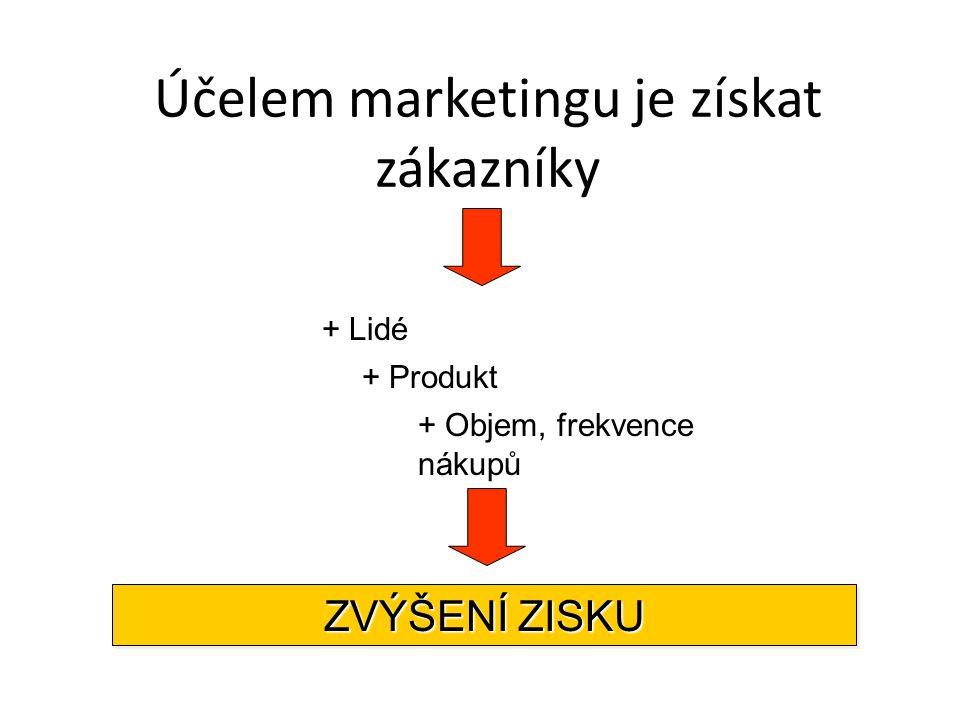 Účelem marketingu je získat zákazníky + Lidé + Produkt + Objem, frekvence nákupů ZVÝŠENÍ ZISKU