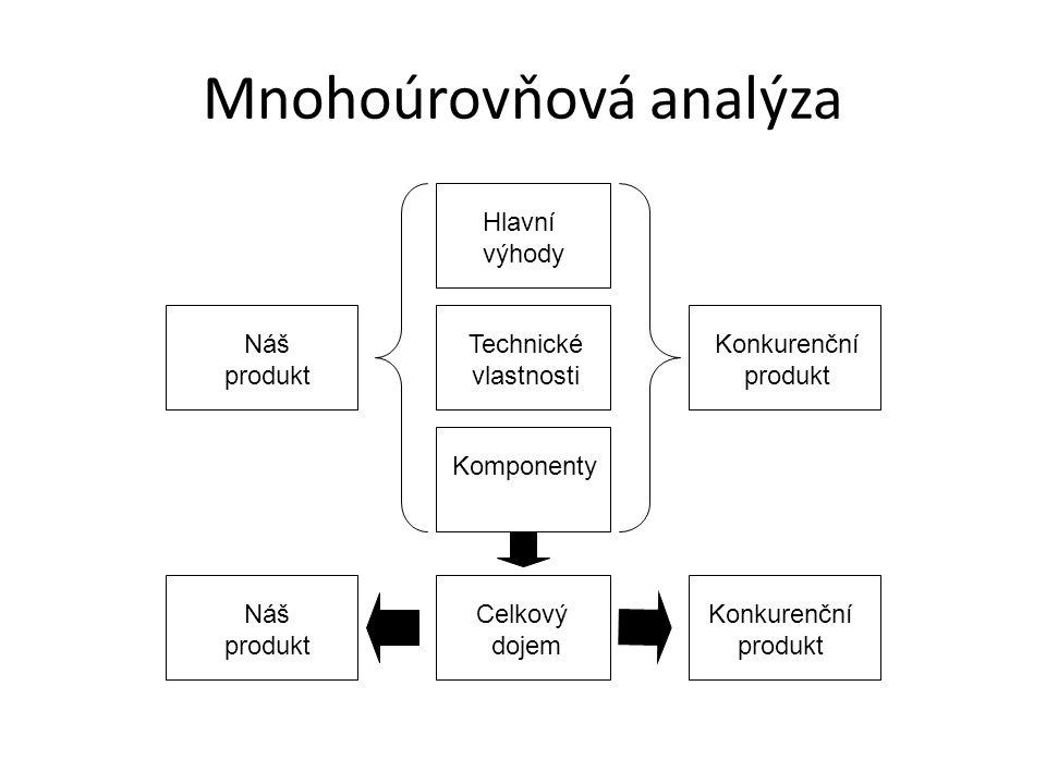 Mnohoúrovňová analýza Hlavní výhody Technické vlastnosti Komponenty Celkový dojem Náš produkt Konkurenční produkt Náš produkt Konkurenční produkt