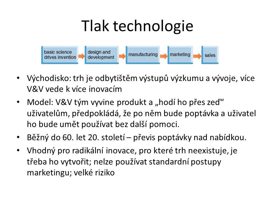 """Tlak technologie Východisko: trh je odbytištěm výstupů výzkumu a vývoje, více V&V vede k více inovacím Model: V&V tým vyvine produkt a """"hodí ho přes zeď uživatelům, předpokládá, že po něm bude poptávka a uživatel ho bude umět používat bez další pomoci."""