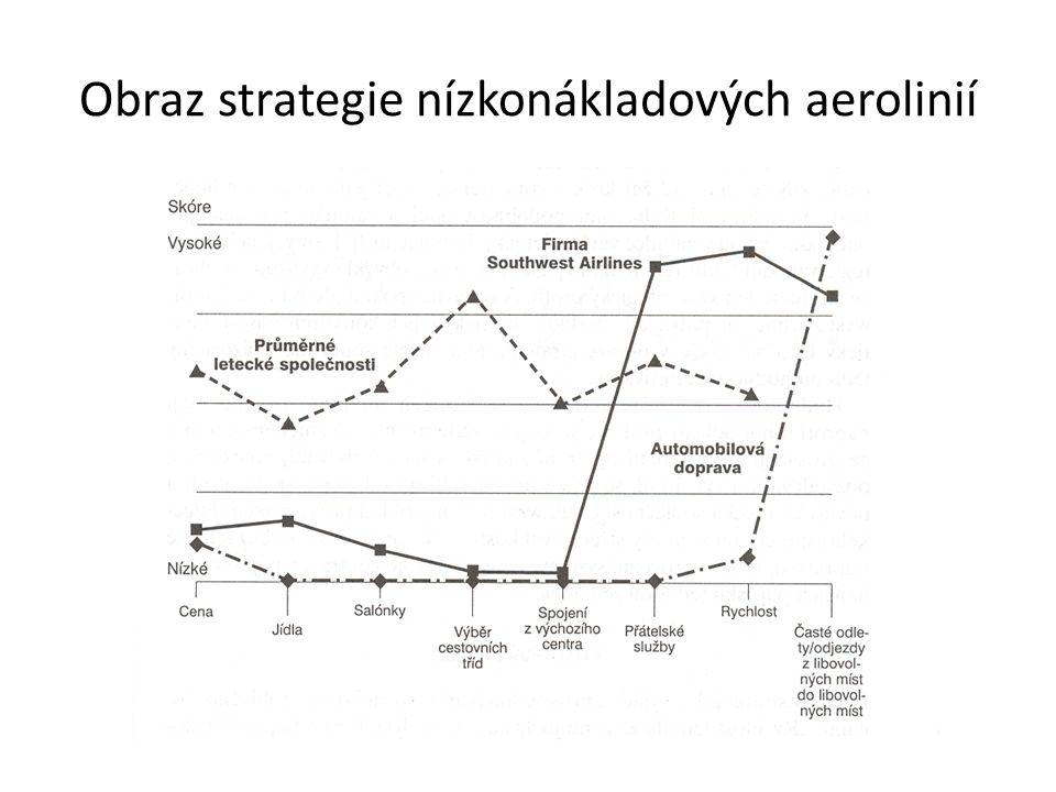 Obraz strategie nízkonákladových aerolinií