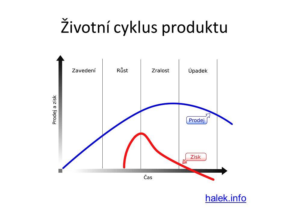 Životní cyklus produktu halek.info