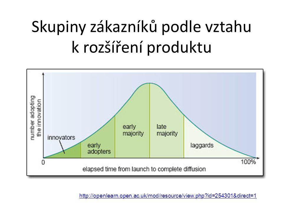 Skupiny zákazníků podle vztahu k rozšíření produktu http://openlearn.open.ac.uk/mod/resource/view.php?id=254301&direct=1
