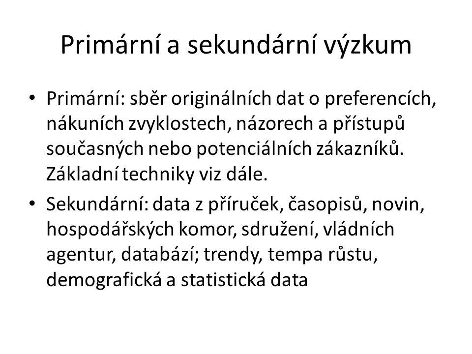 Primární a sekundární výzkum Primární: sběr originálních dat o preferencích, nákuních zvyklostech, názorech a přístupů současných nebo potenciálních zákazníků.