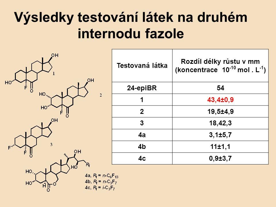 Výsledky testování látek na druhém internodu fazole Testovaná látka Rozdíl délky růstu v mm (koncentrace 10 -10 mol. L -1 ) 24-epiBR54 143,4±0,9 219,5