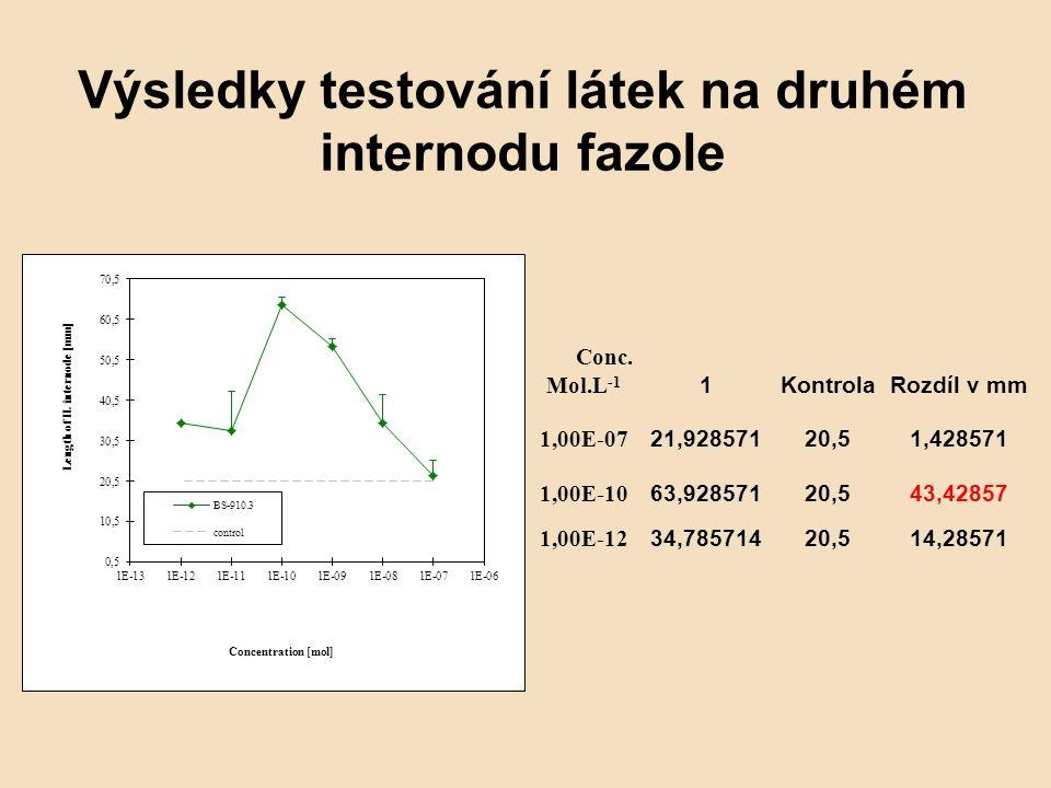 Výsledky testování látek na druhém internodu fazole Conc. Mol.L -1 1 KontrolaRozdíl v mm 1,00E-07 21,92857120,51,428571 1,00E-10 63,92857120,543,42857