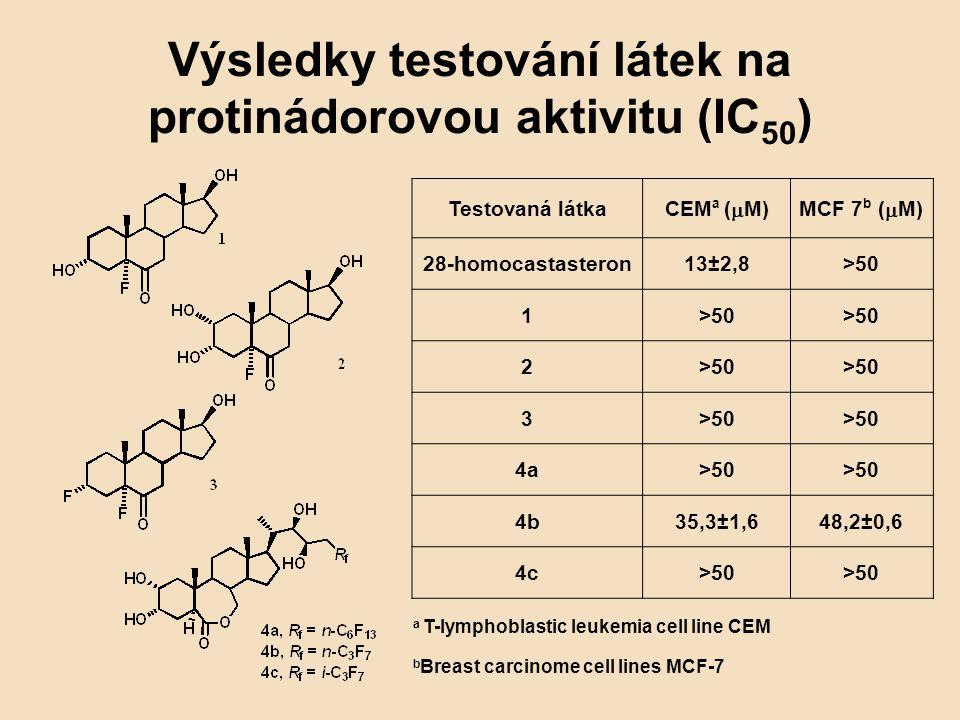 Výsledky testování látek na protinádorovou aktivitu (IC 50 ) Testovaná látka CEM a (  M)MCF 7 b (  M) 28-homocastasteron13±2,8>50 1 2 3 4a>50 4b35,3