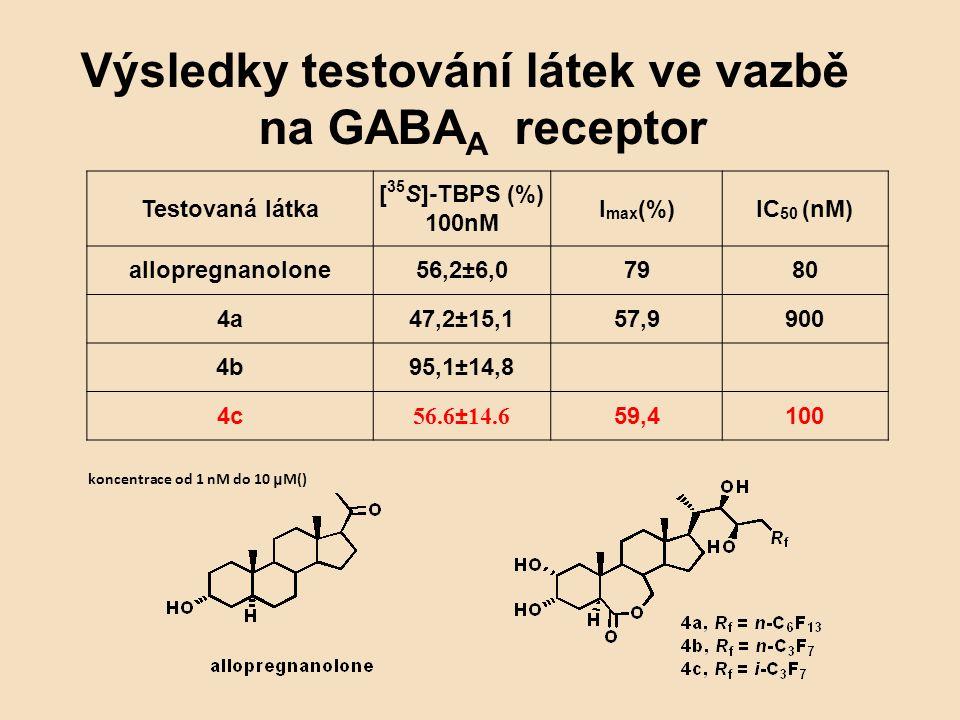 Výsledky testování látek ve vazbě na GABA A receptor Testovaná látka [ 35 S]-TBPS (%) 100nM I max (%)IC 50 (nM) allopregnanolone56,2±6,07980 4a47,2±15