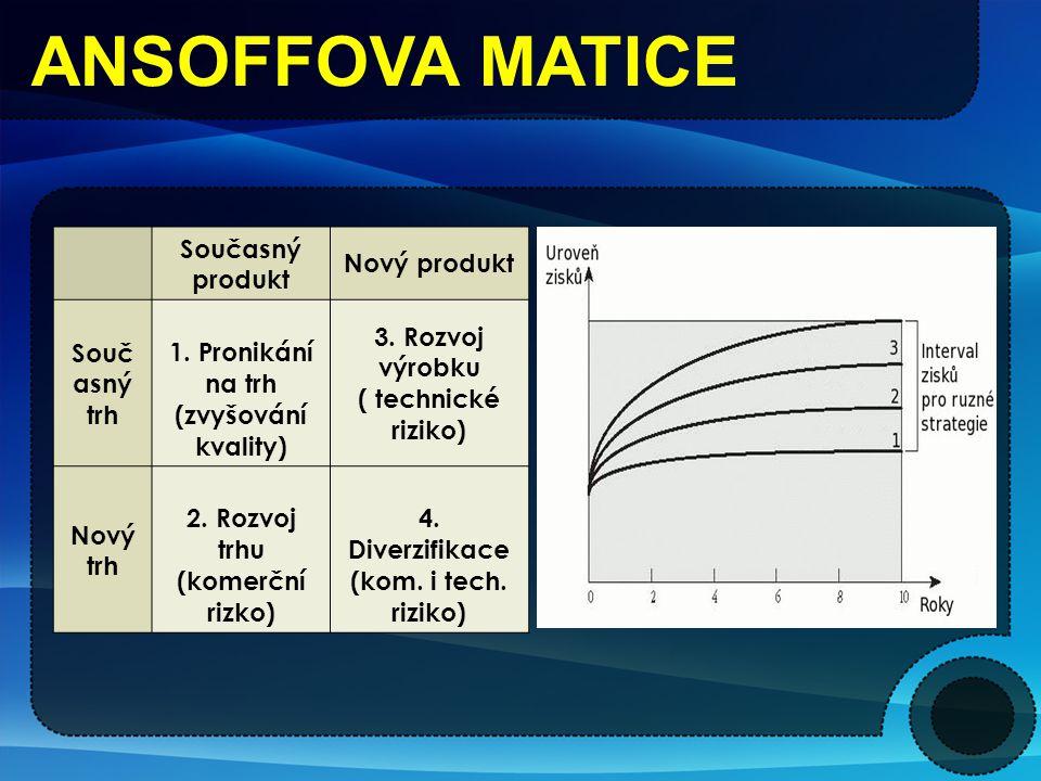 ANSOFFOVA MATICE Současný produkt Nový produkt Souč asný trh 1. Pronikání na trh (zvyšování kvality) 3. Rozvoj výrobku ( technické riziko) Nový trh 2.