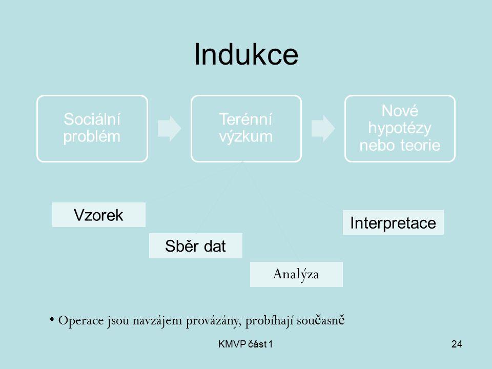 KMVP část 124 Indukce Sociální problém Terénní výzkum Nové hypotézy nebo teorie Operace jsou navzájem provázány, probíhají sou č asn ě Vzorek Sběr dat