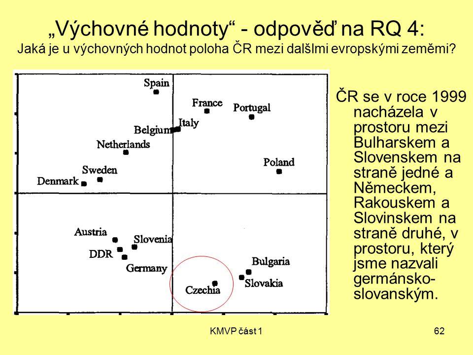 """KMVP část 162 """"Výchovné hodnoty"""" - odpověď na RQ 4: Jaká je u výchovných hodnot poloha ČR mezi dalšlmi evropskými zeměmi? ČR se v roce 1999 nacházela"""