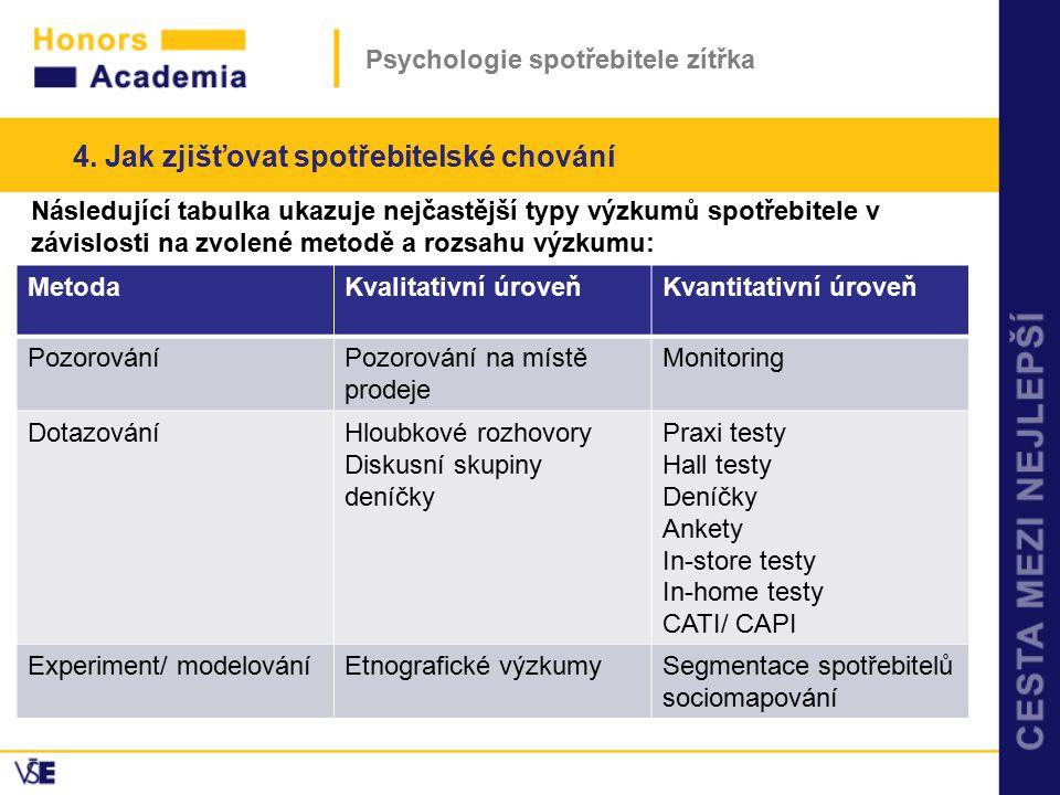 Psychologie spotřebitele zítřka Následující tabulka ukazuje nejčastější typy výzkumů spotřebitele v závislosti na zvolené metodě a rozsahu výzkumu: 4.