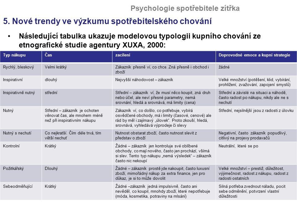 Následující tabulka ukazuje modelovou typologii kupního chování ze etnografické studie agentury XUXA, 2000: Psychologie spotřebitele zítřka Typ nákupu