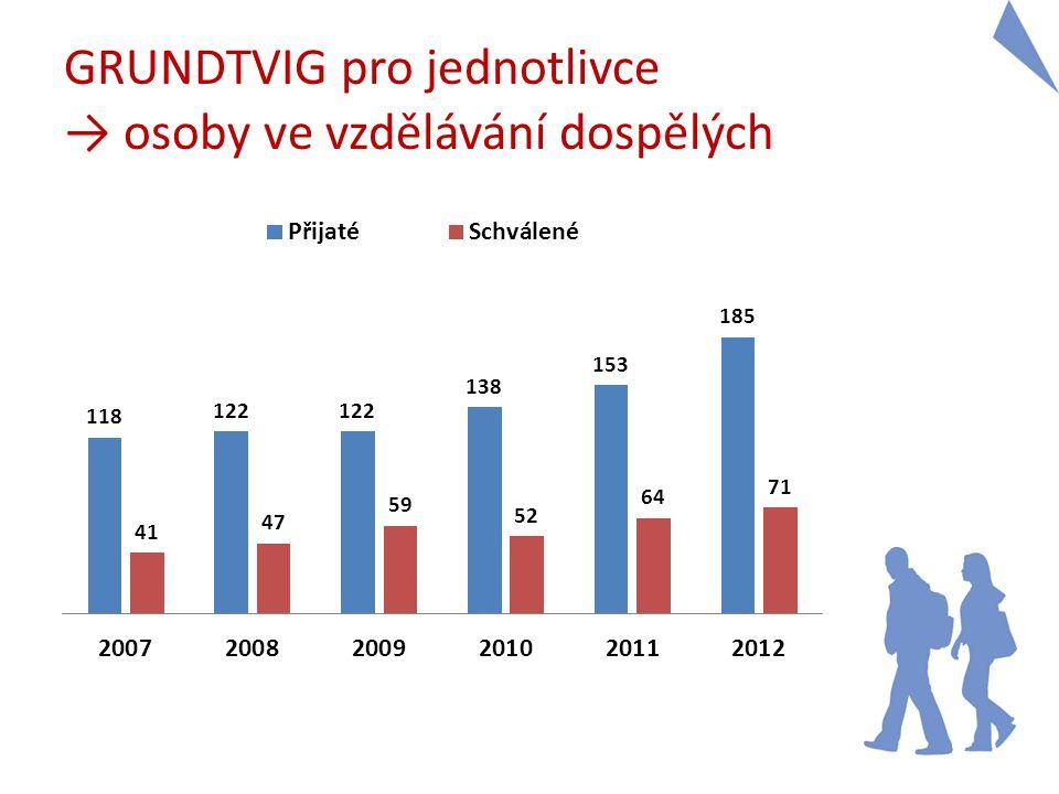 Děkuji za pozornost! www.naep.cz/grundtvig