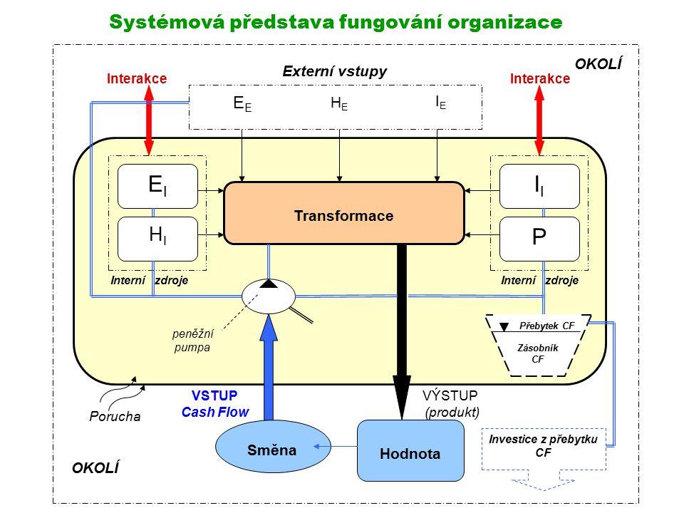 8 ORGANIZACE - prostředí, ve kterém je vliv na lidské činnosti cílevědomě uplatňován.