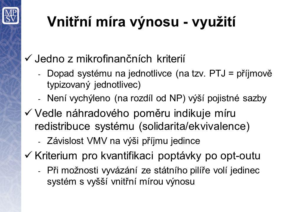 Vnitřní míra výnosu - využití Jedno z mikrofinančních kriterií - Dopad systému na jednotlivce (na tzv.