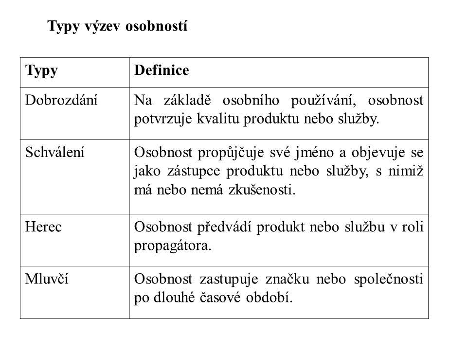 Typy výzev osobností TypyDefinice DobrozdáníNa základě osobního používání, osobnost potvrzuje kvalitu produktu nebo služby. SchváleníOsobnost propůjču