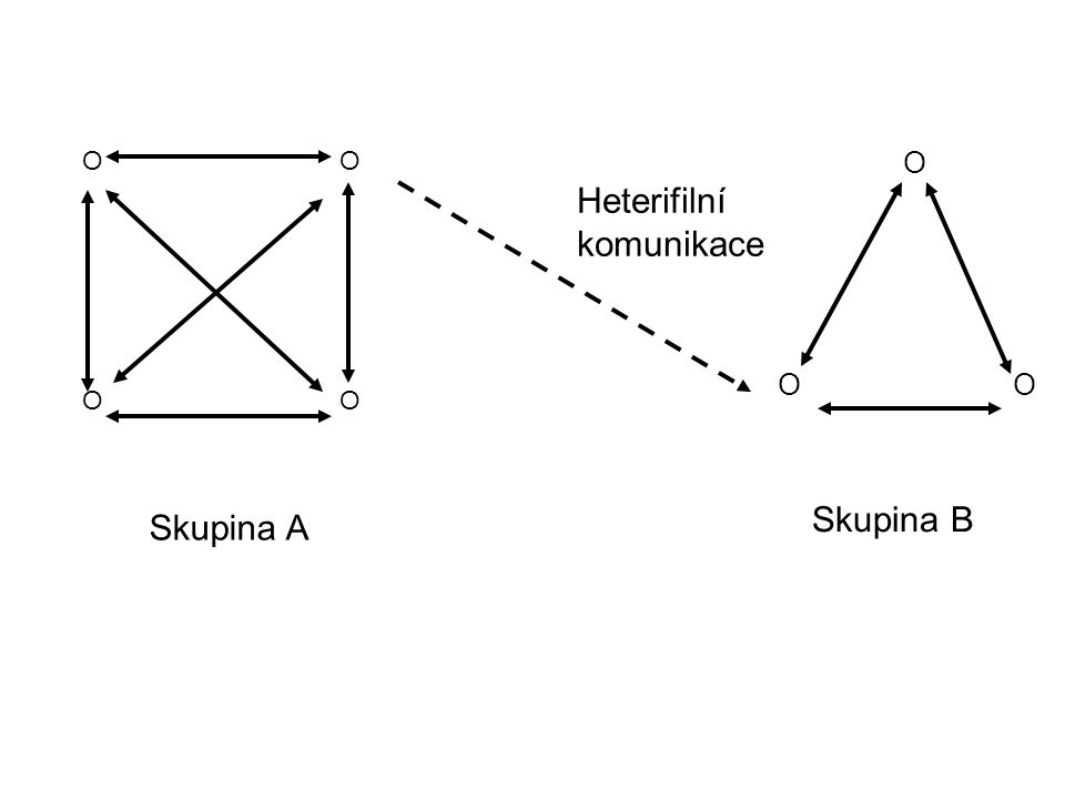 O Skupina A Skupina B Heterifilní komunikace O
