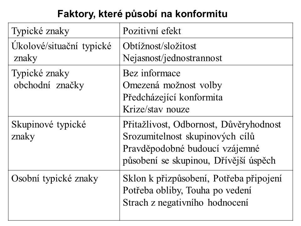 Faktory, které působí na konformitu Typické znakyPozitivní efekt Úkolové/situační typické znaky Obtížnost/složitost Nejasnost/jednostrannost Typické z