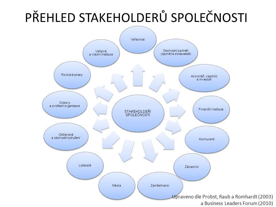 PŘEHLED STAKEHOLDERŮ SPOLEČNOSTI STAKEHOLDEŘI SPOLEČNOSTI Veřejnost Obchodní partneři (zejména dodavatelé) Akcionáři, vlastníci a investoři Finanční instituceKonkurentiZákazníciZaměstnanciMédiaLobbisté Občanská a obchodní sdružení Odbory a profesní organizace Politické strany Veřejné a vládní instituce Upraveno dle Probst, Raub a Romhardt (2003) a Business Leaders Forum (2010)