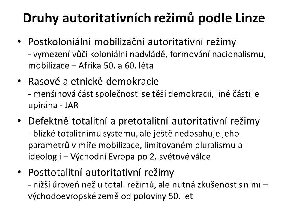 Druhy autoritativních režimů podle Linze Postkoloniální mobilizační autoritativní režimy - vymezení vůči koloniální nadvládě, formování nacionalismu, mobilizace – Afrika 50.