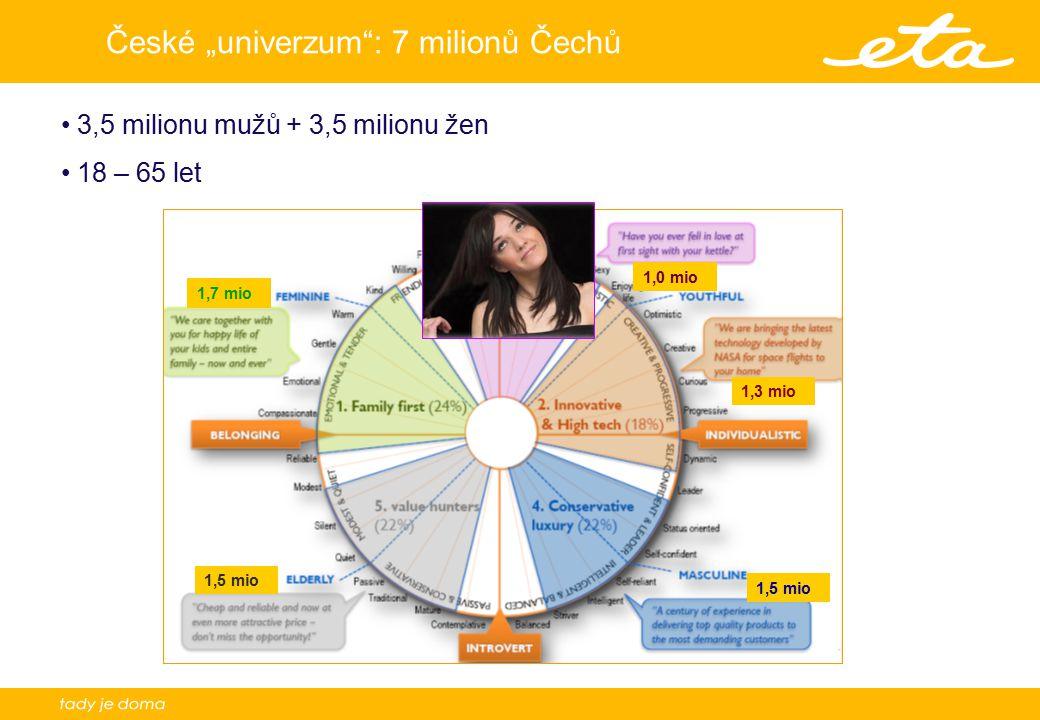 """10 České """"univerzum : 7 milionů Čechů 3,5 milionu mužů + 3,5 milionu žen 18 – 65 let 1,7 mio 1,5 mio 1,3 mio 1,0 mio"""