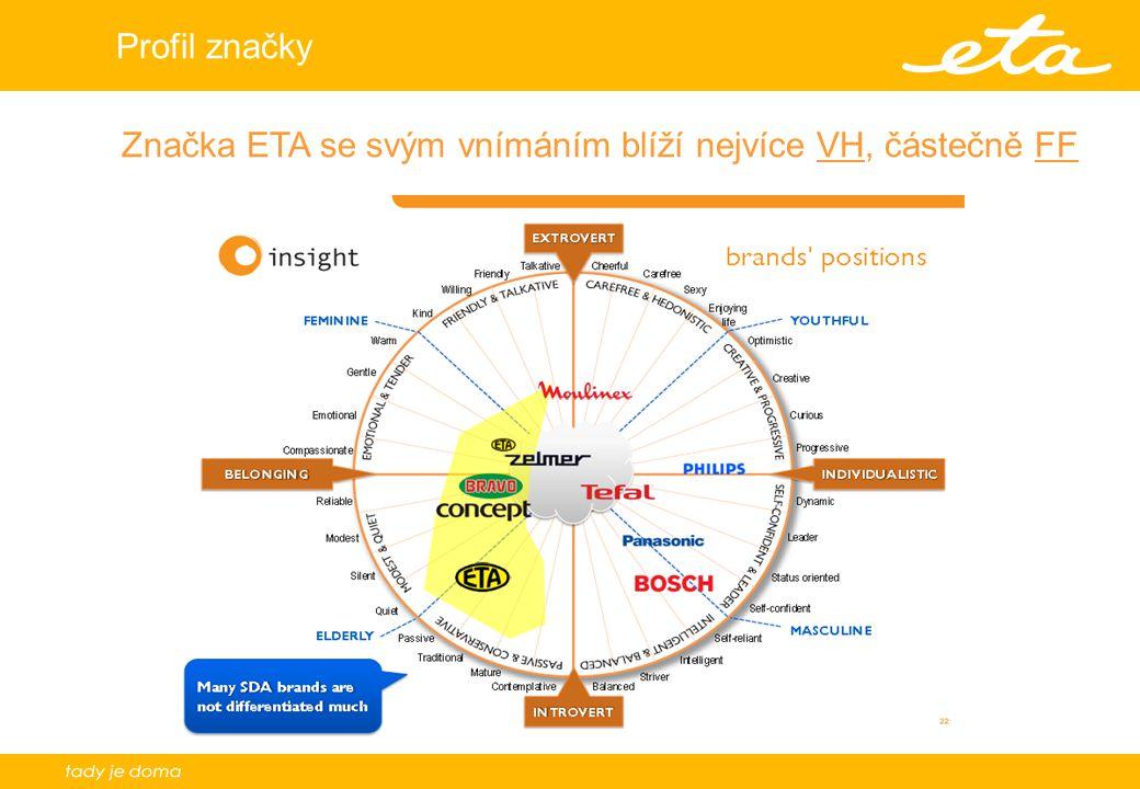 12 Profil značky Značka ETA se svým vnímáním blíží nejvíce VH, částečně FF