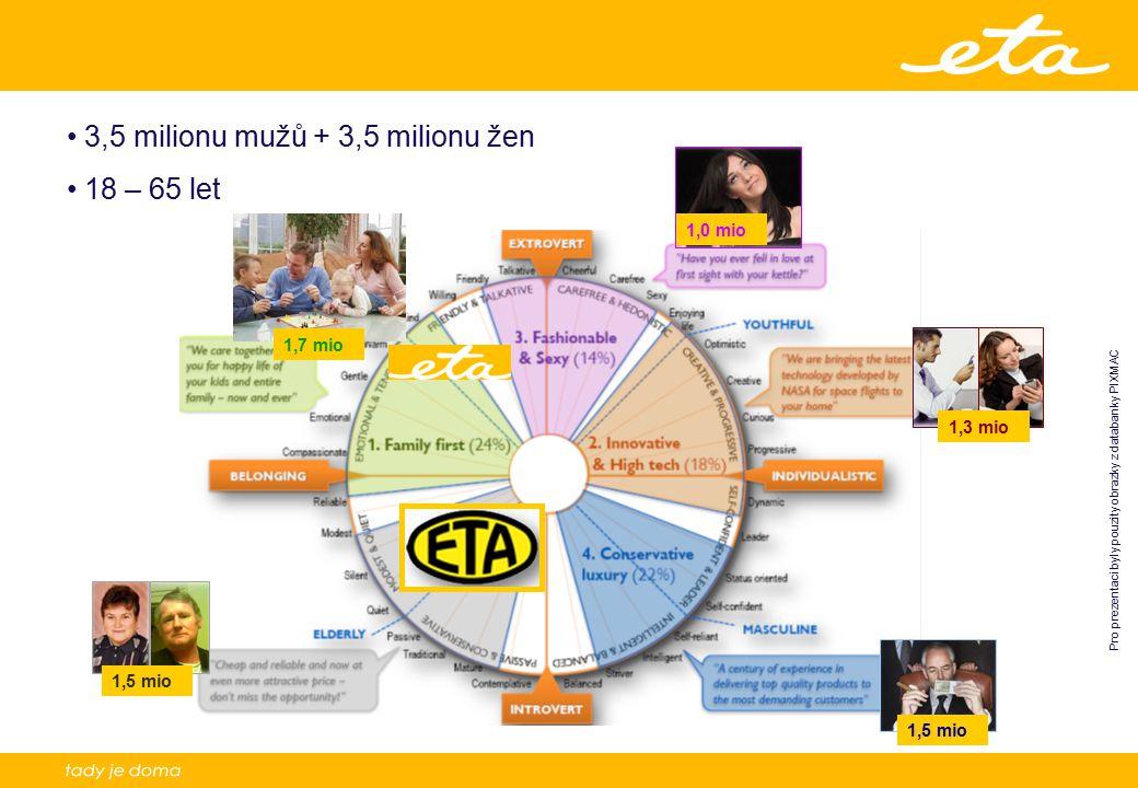 14 3,5 milionu mužů + 3,5 milionu žen 18 – 65 let 1,0 mio 1,3 mio 1,5 mio 1,7 mio Pro prezentaci byly pouzity obrazky z databanky PIXMAC