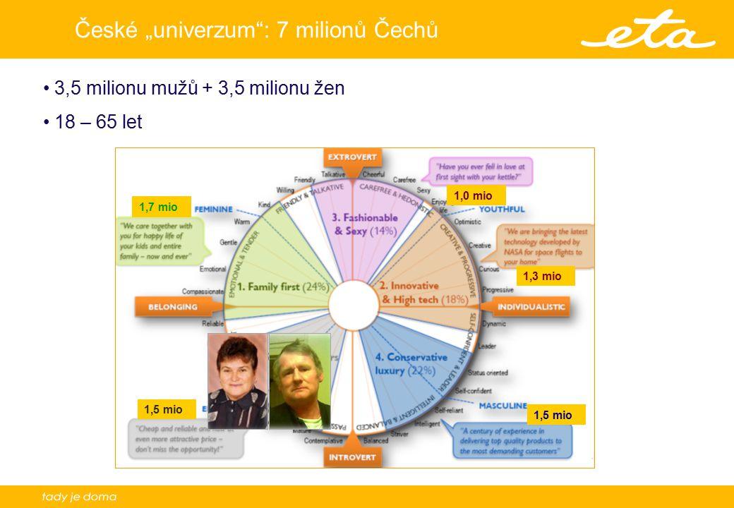 """6 České """"univerzum"""": 7 milionů Čechů 3,5 milionu mužů + 3,5 milionu žen 18 – 65 let 1,7 mio 1,5 mio 1,3 mio 1,0 mio"""